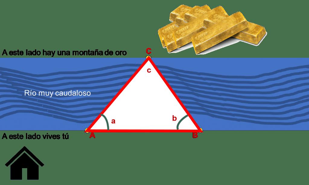 Ejercicio de trigonometría. El ancho de un río