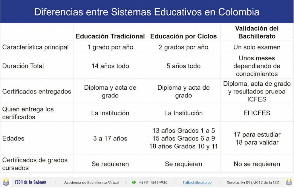 Diferencias entre sistemas educativos en Colombia