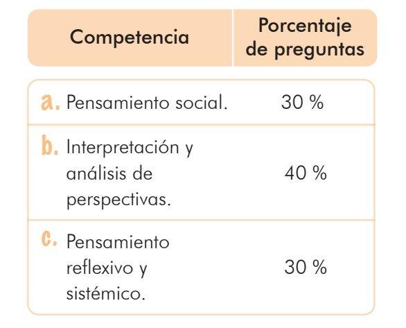 Distribución de preguntas del componente de sociales y ciudadanas en la prueba SABER 11