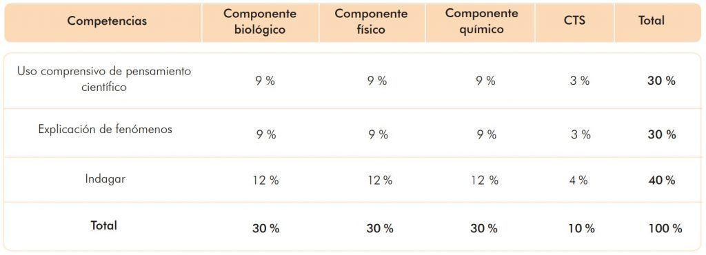Distribución de preguntas por competencias y componentes (Fuente: ICFES)