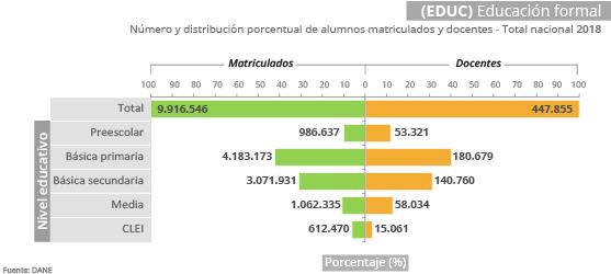 Cantidad de estudiantes y docentes en el sistema formal de educación en Colombia. [Fuente: DANE 2018]
