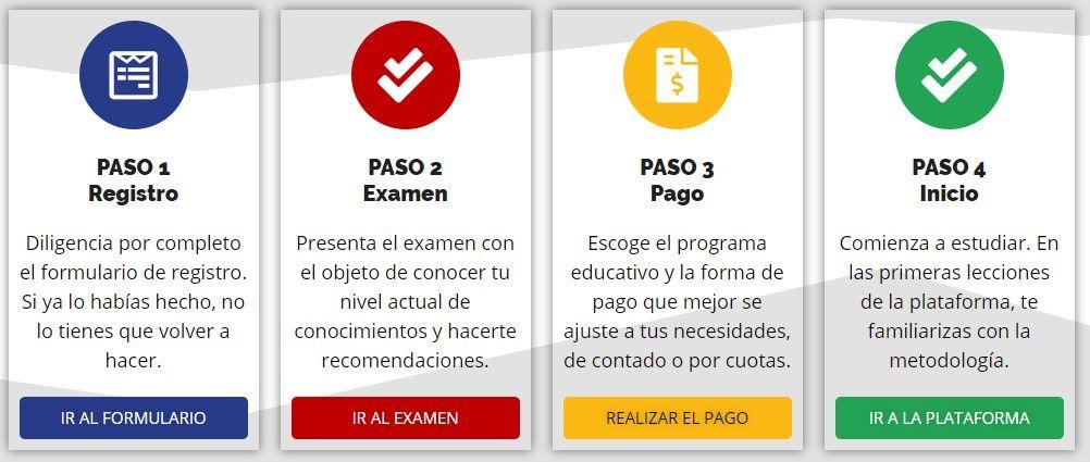 Los cuatro pasos del proceso de registro. Academia de Bachillerato Virtual y Pre-ICFES..
