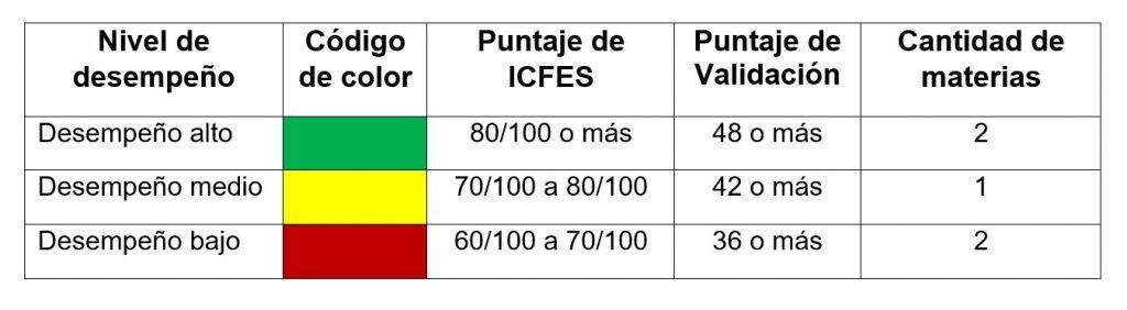Puntajes mínimos por materia según la estrategia de estudio del estudiante de Pre-ICFES