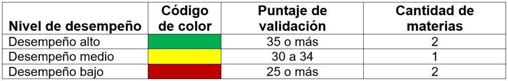 Puntajes mínimos por materia según la estrategia de estudio del estudiante de validación