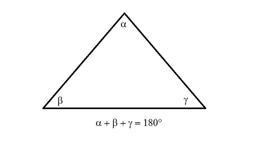 La suma de los ángulos de un triángulo siempre es 180 grados