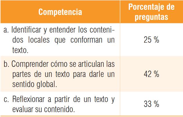 Competencias que evalúa la prueba de lectura crítica del ICFES y porcentaje de preguntas por cada una.