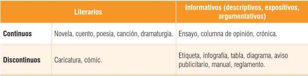 Tipos de texto que evalúa la prueba de lectura crítica del ICFES.